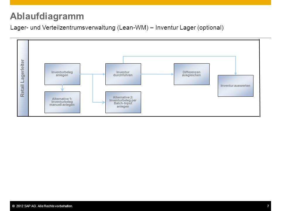 Ablaufdiagramm Lager- und Verteilzentrumsverwaltung (Lean-WM) – Inventur Lager (optional) Retail Lagerleiter.