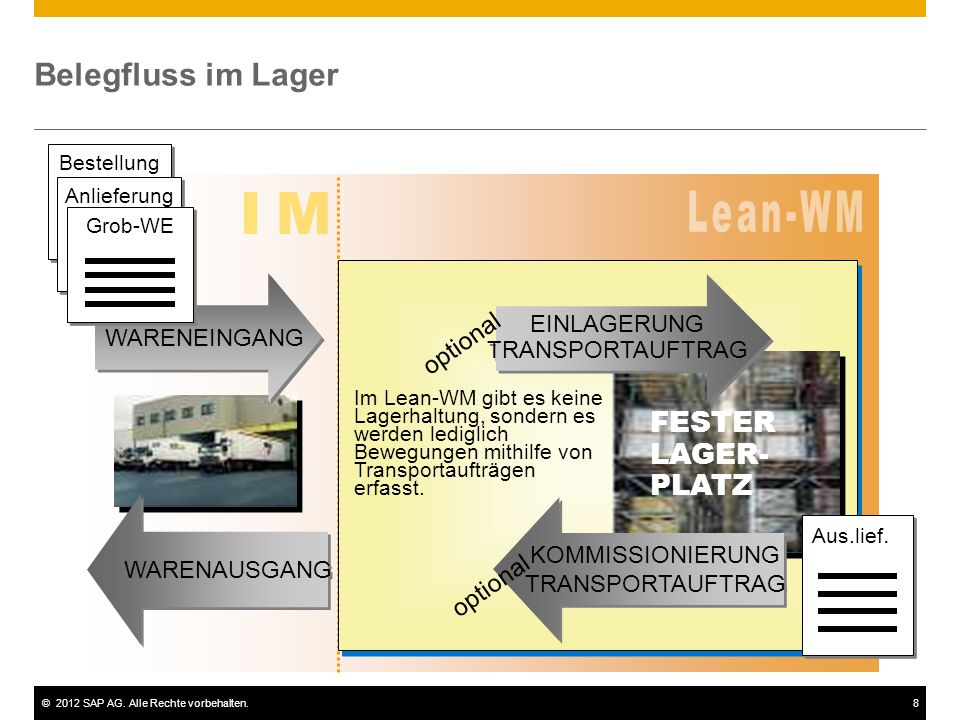 IM L e a n - W M Belegfluss im Lager FESTER LAGER- PLATZ optional