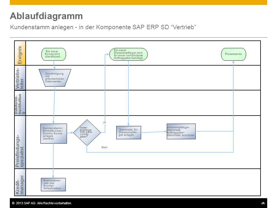 Kundenstamm anlegen - in der Komponente SAP ERP SD Vertrieb