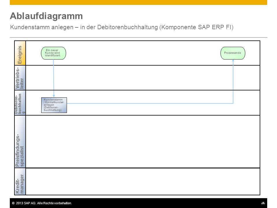 Ablaufdiagramm Kundenstamm anlegen – in der Debitorenbuchhaltung (Komponente SAP ERP FI) Vertriebs-leiter.