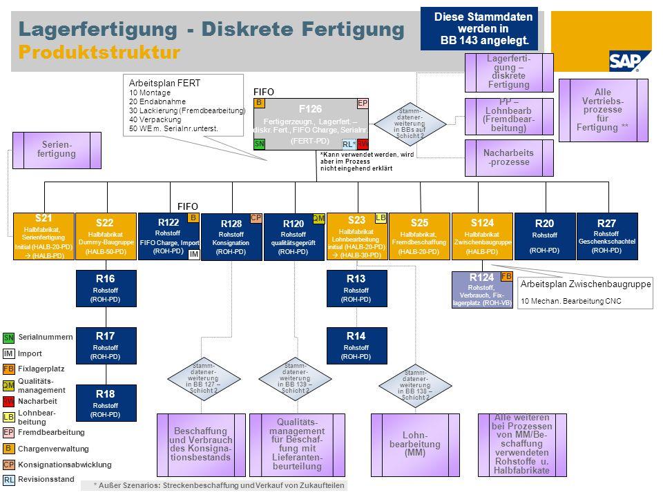 Lagerfertigung - Diskrete Fertigung Produktstruktur