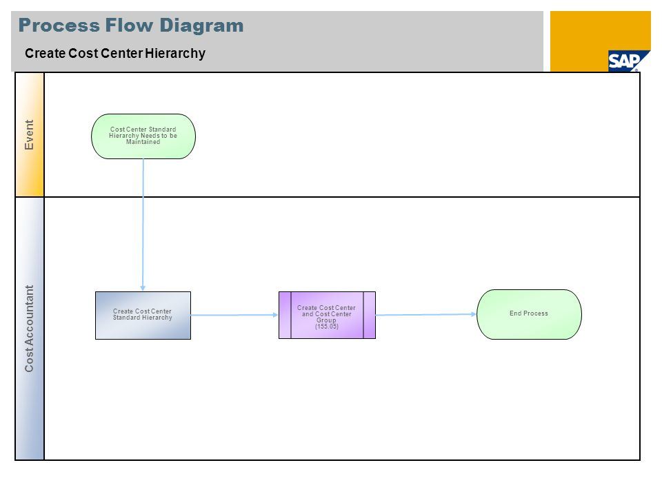 Process Flow Diagram Create Cost Center Hierarchy Event