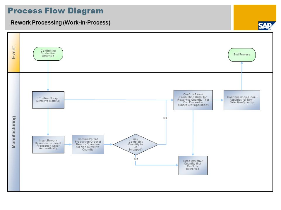 Process Flow Diagram Rework Processing (Work-in-Process) Event
