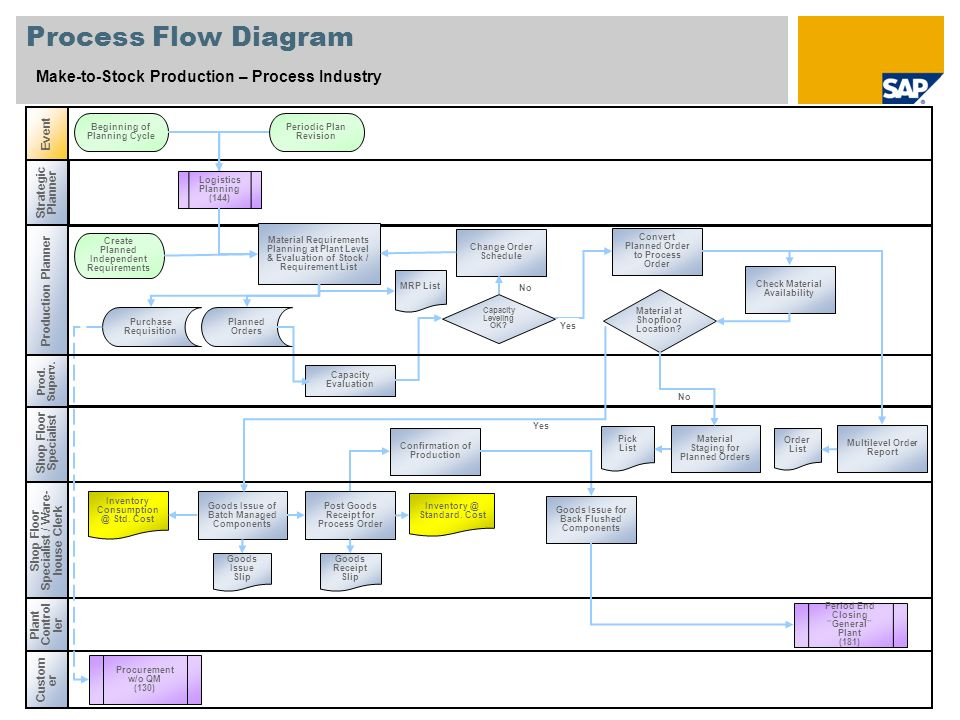 Process Flow Diagram Make-to-Stock Production – Process Industry Event