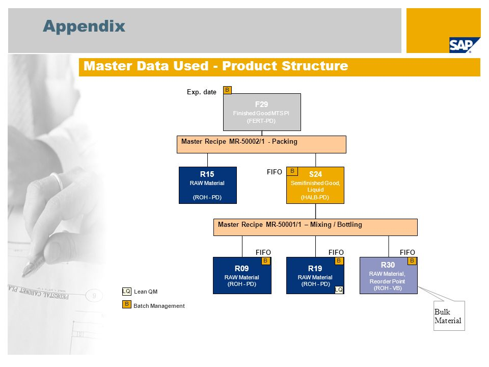 Appendix Master Data Used - Product Structure Bulk Material F29 R15