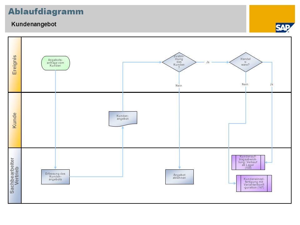 Ablaufdiagramm Kundenangebot Ereignis Kunde Sachbearbeiter Vertrieb