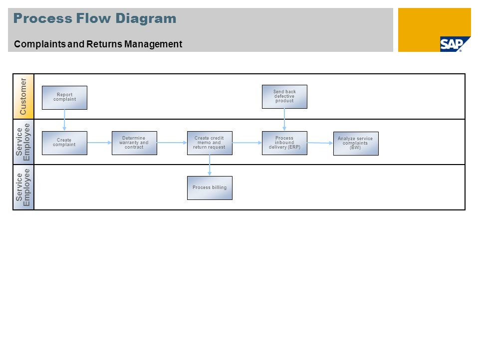 Process Flow Diagram Complaints and Returns Management Customer