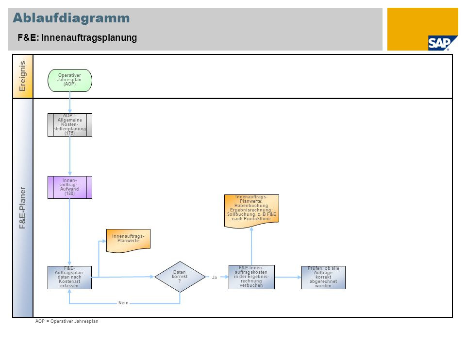 Ablaufdiagramm F&E: Innenauftragsplanung Ereignis F&E-Planer