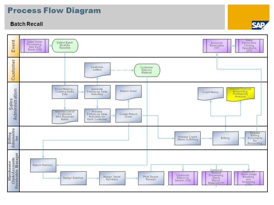 Process Flow Diagram Batch Recall Event Customer Sales Administration