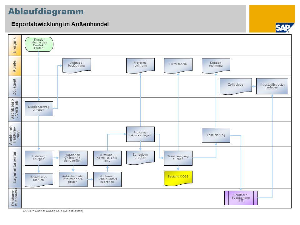 Ablaufdiagramm Exportabwicklung im Außenhandel Ereignis