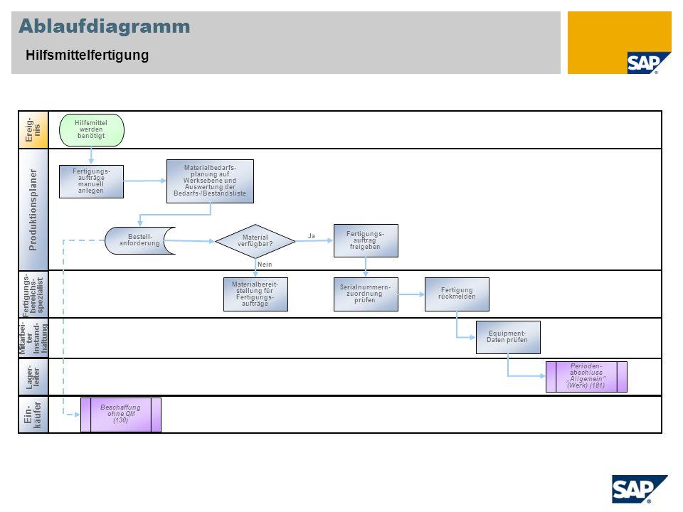 Ablaufdiagramm Hilfsmittelfertigung Produktionsplaner Ein-käufer