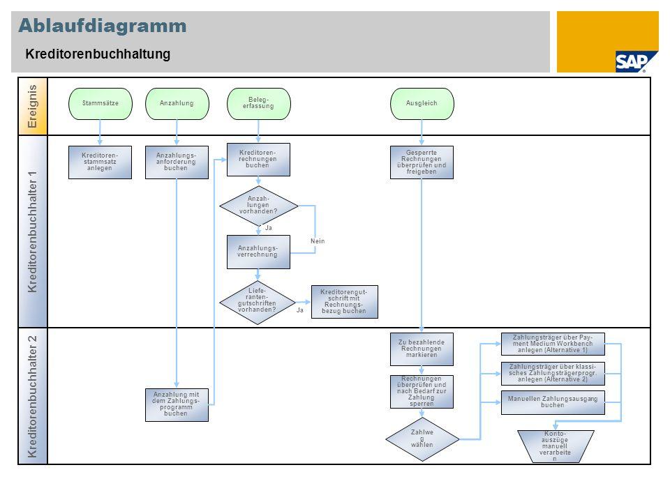 Ablaufdiagramm Kreditorenbuchhaltung Ereignis Kreditorenbuchhalter 1
