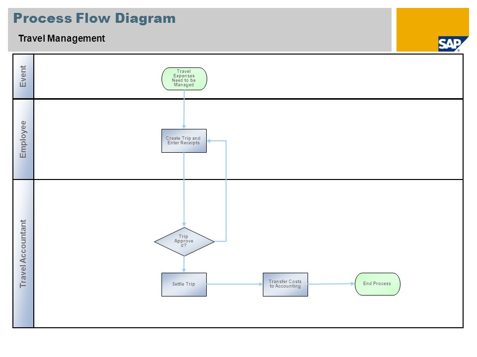 Process Flow Diagram Travel Management Event Employee