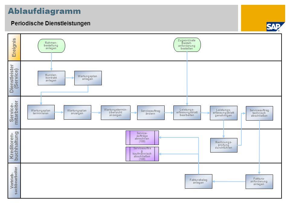 Ablaufdiagramm Periodische Dienstleistungen Ereignis