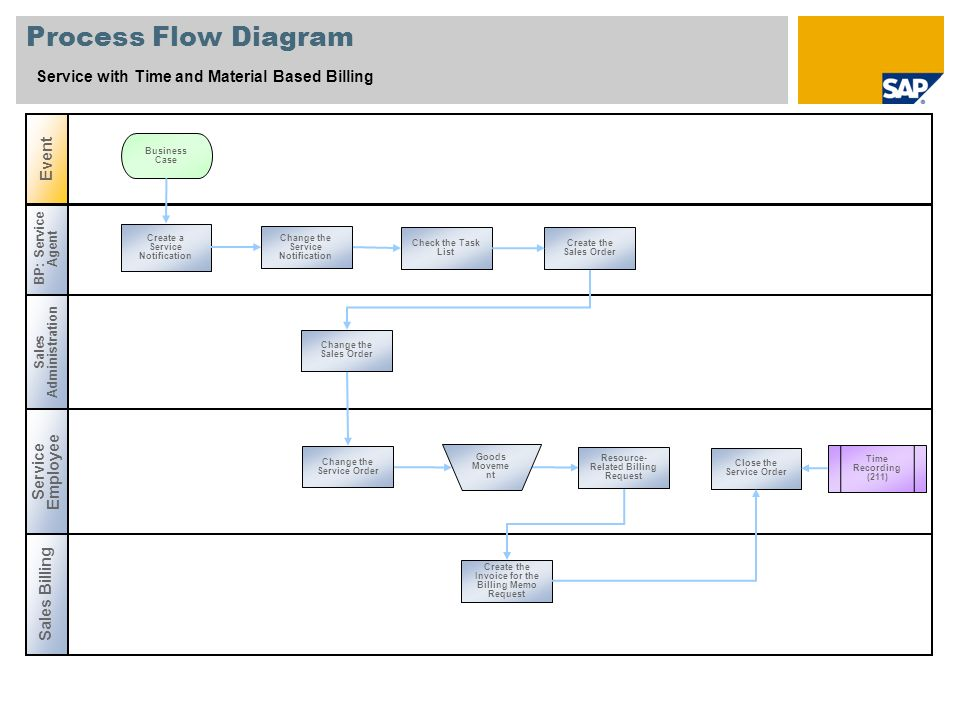 Process Flow Diagram Service with Time and Material Based Billing