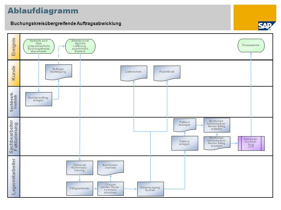 Ablaufdiagramm Buchungskreisübergreifende Auftragsabwicklung Ereignis