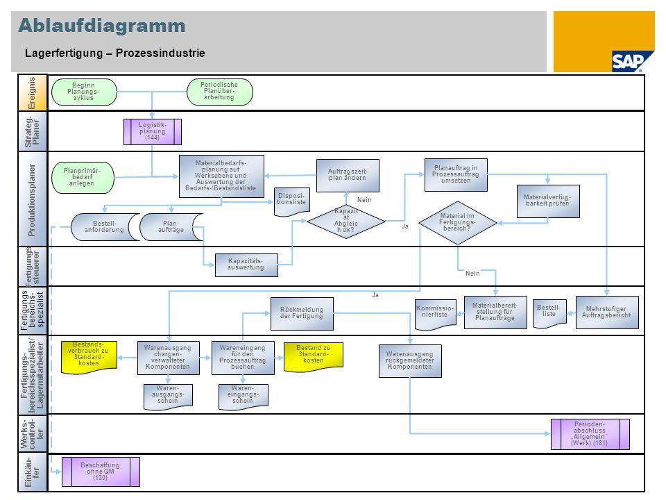 Ablaufdiagramm Lagerfertigung – Prozessindustrie Ereignis