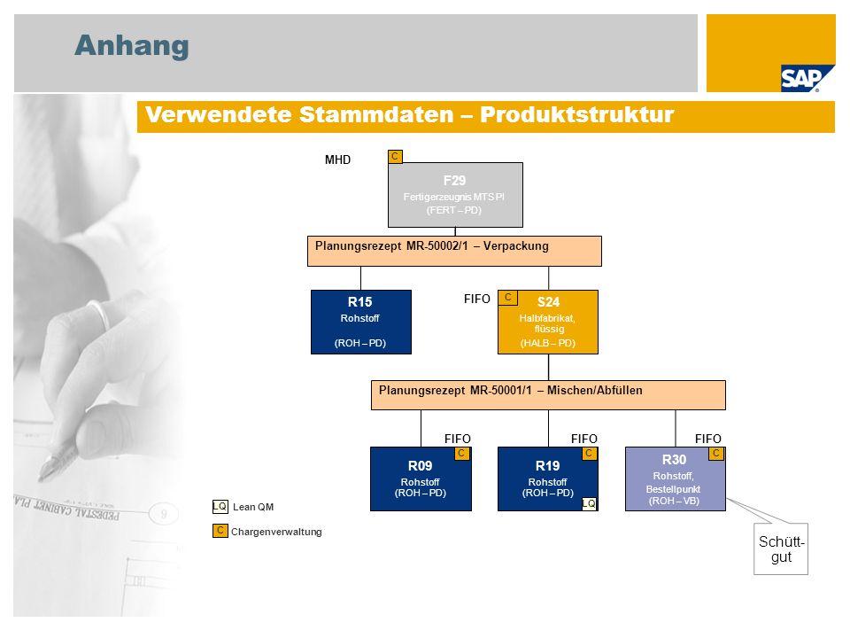 Anhang Verwendete Stammdaten – Produktstruktur Schütt- gut F29 R15 S24