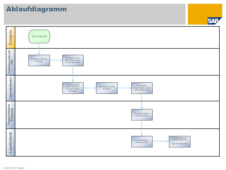 Ablaufdiagramm Ereignis Transportation Planning Lagerfachkraft
