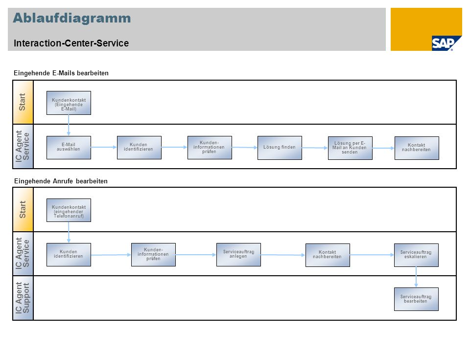 Ablaufdiagramm Interaction-Center-Service Start IC Agent Service Start