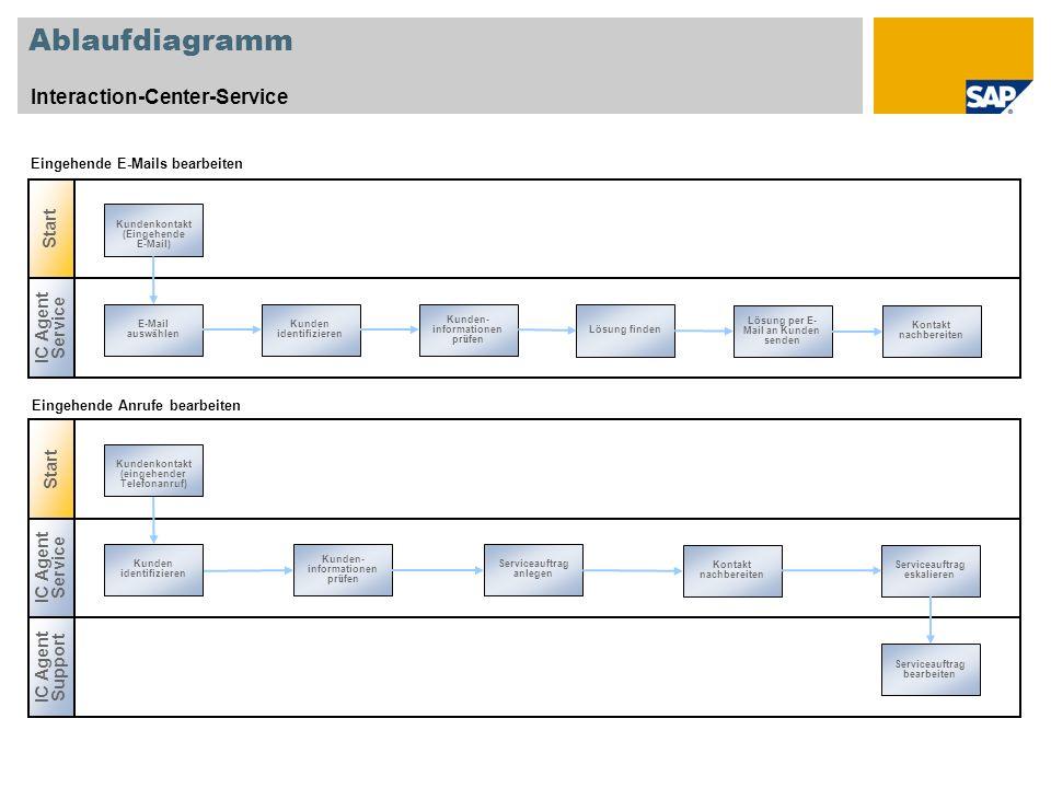 Ablaufdiagramm Interaction-Center-Service Start IC Agent Service Start