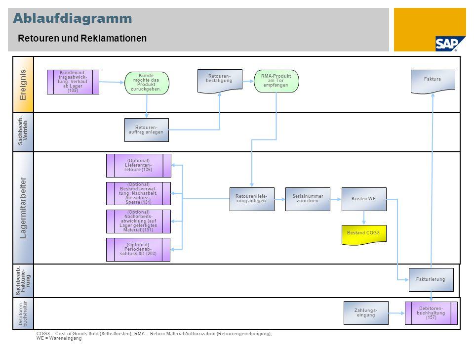 Ablaufdiagramm Retouren und Reklamationen Ereignis Lagermitarbeiter