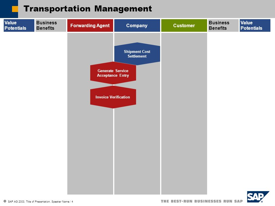transportation management overview g82 ppt herunterladen