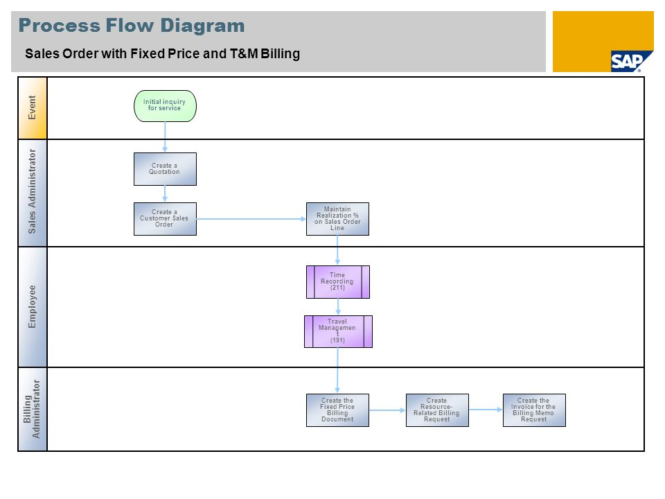 Process Flow Diagram Sales Order with Fixed Price and T&M Billing