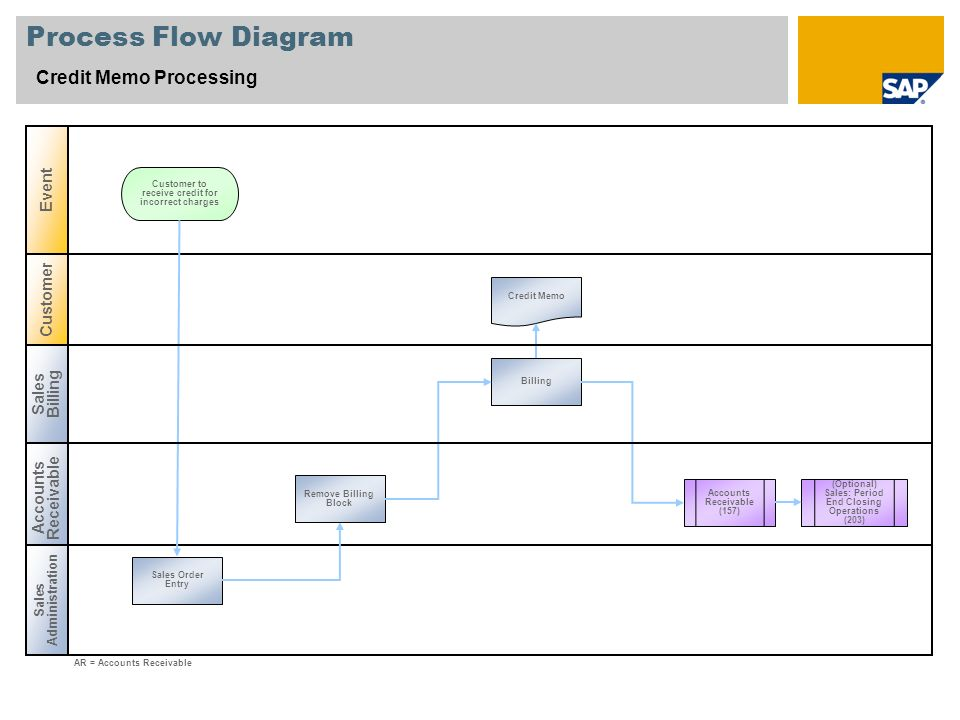 Process Flow Diagram Credit Memo Processing Event Customer