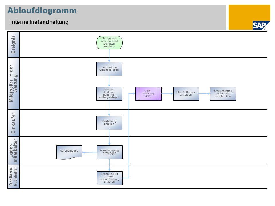 Ablaufdiagramm Interne Instandhaltung Ereignis
