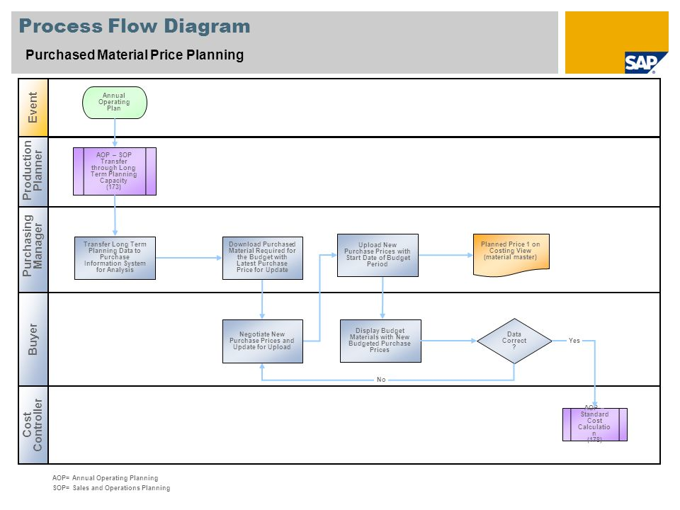 Process Flow Diagram Purchased Material Price Planning Event