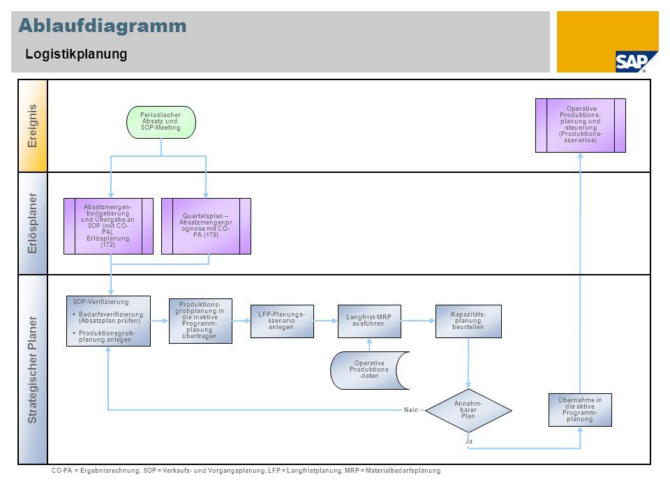 Ablaufdiagramm Logistikplanung Ereignis Erlösplaner