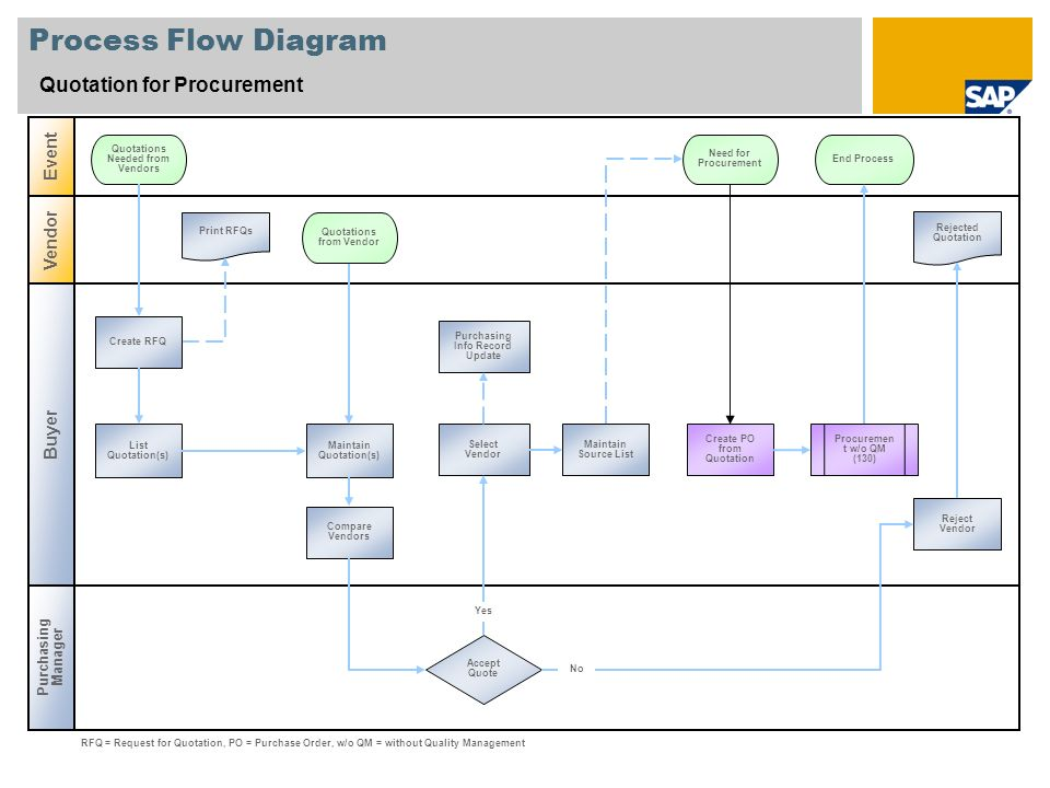 Process Flow Diagram Quotation for Procurement Event Vendor Buyer