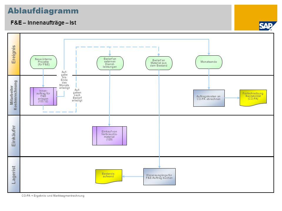 Ablaufdiagramm F&E – Innenaufträge – Ist Ereignis Einkäufer Lagerist