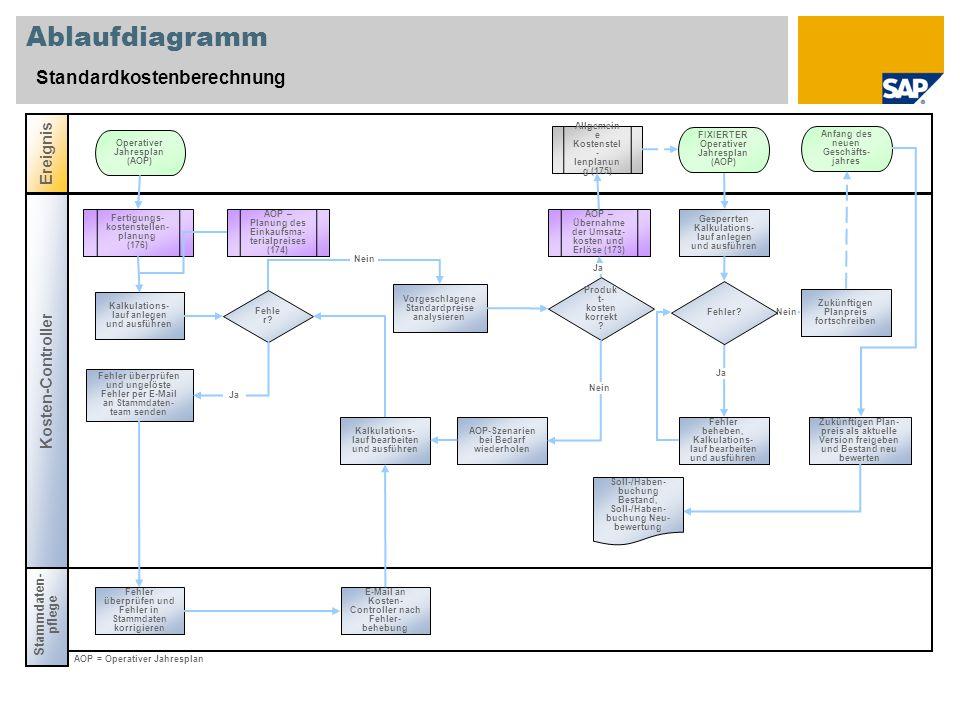 Ablaufdiagramm Standardkostenberechnung Ereignis Kosten-Controller