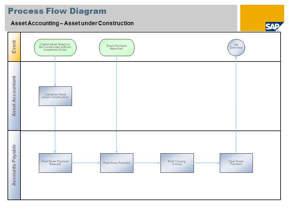 Process Flow Diagram Asset Accounting – Asset under Construction Event