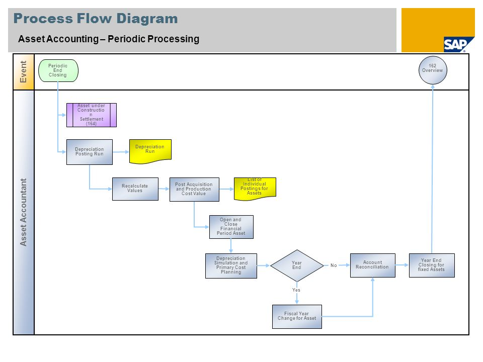 Process Flow Diagram Asset Accounting – Periodic Processing Event