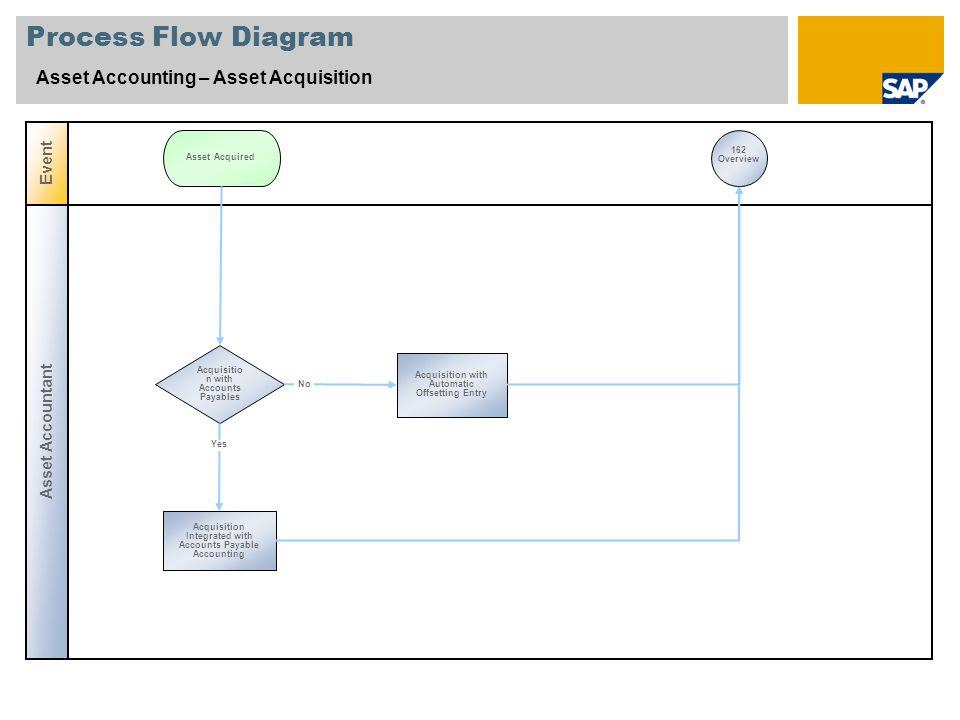 Process Flow Diagram Asset Accounting – Asset Acquisition Event