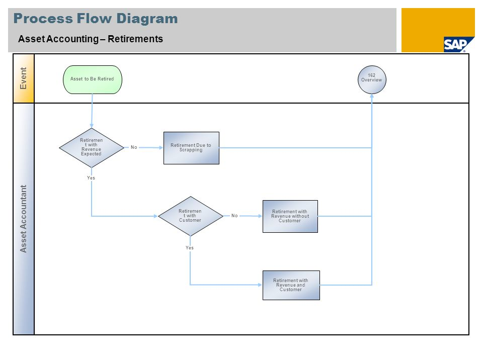 Process Flow Diagram Asset Accounting – Retirements Event