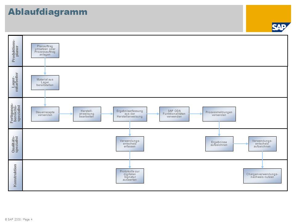 Ablaufdiagramm Produktions-planer Lager-mitarbeiter