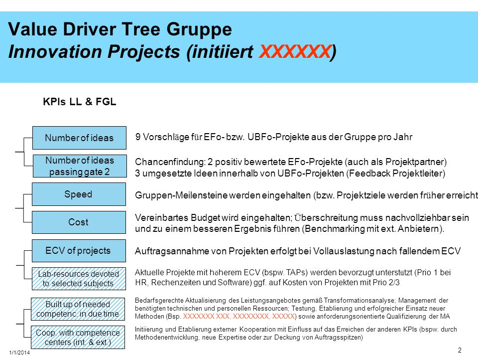Value Driver Tree Gruppe Innovation Projects (initiiert XXXXXX)
