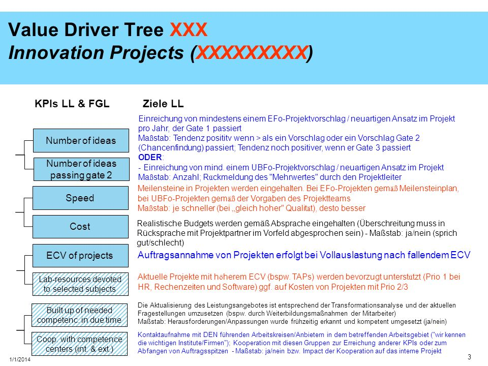 Value Driver Tree XXX Innovation Projects (XXXXXXXXX)