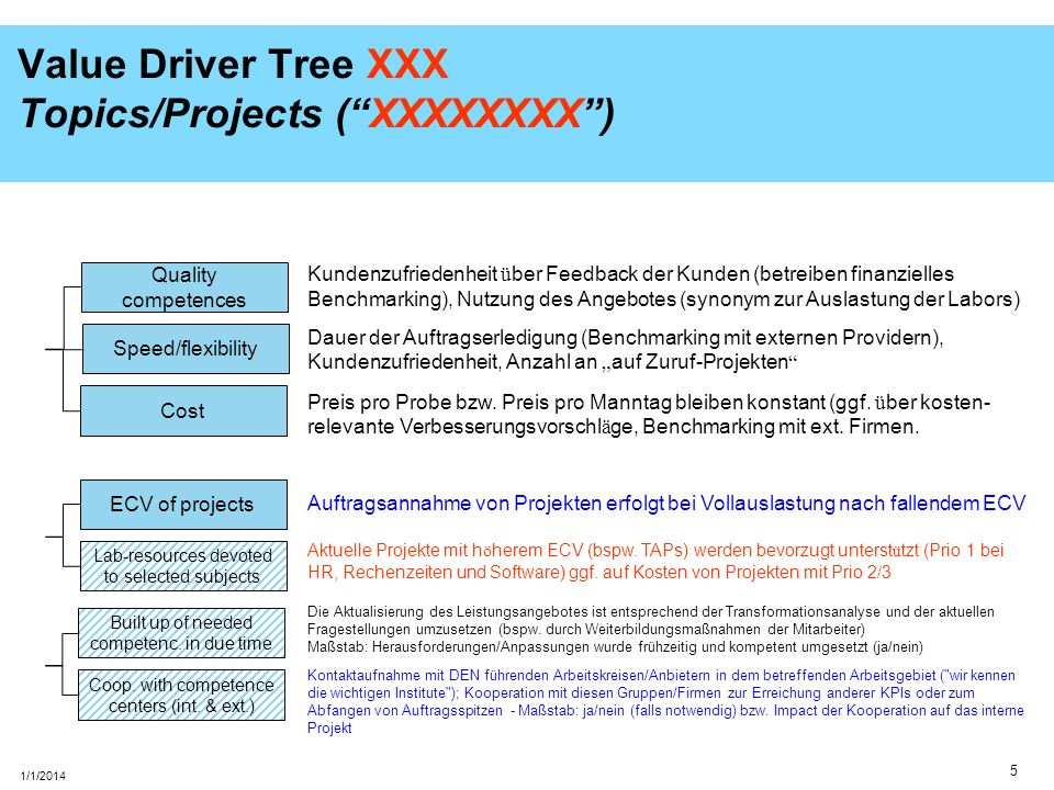 Value Driver Tree XXX Topics/Projects ( XXXXXXXX )