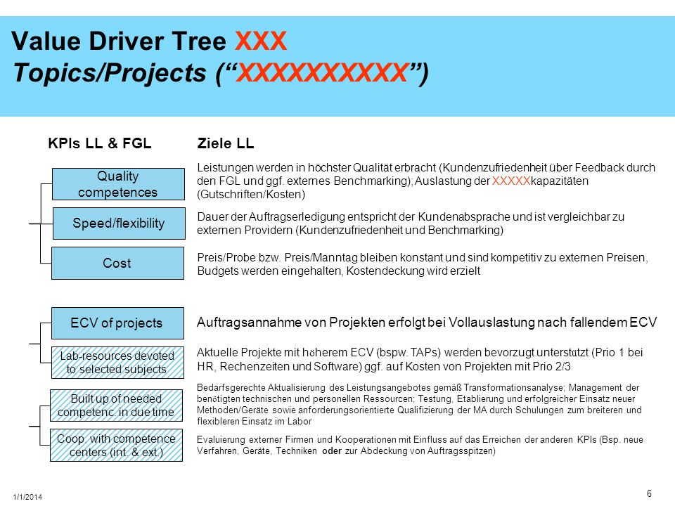 Value Driver Tree XXX Topics/Projects ( XXXXXXXXXX )