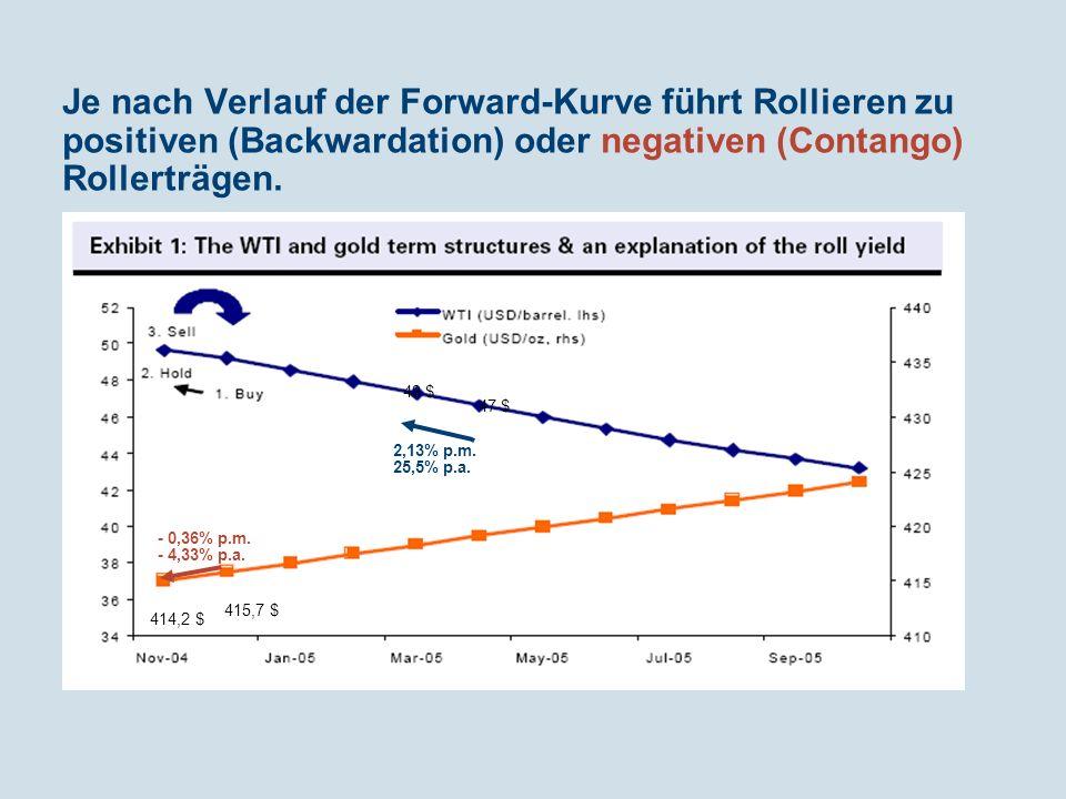 Je nach Verlauf der Forward-Kurve führt Rollieren zu positiven (Backwardation) oder negativen (Contango) Rollerträgen.