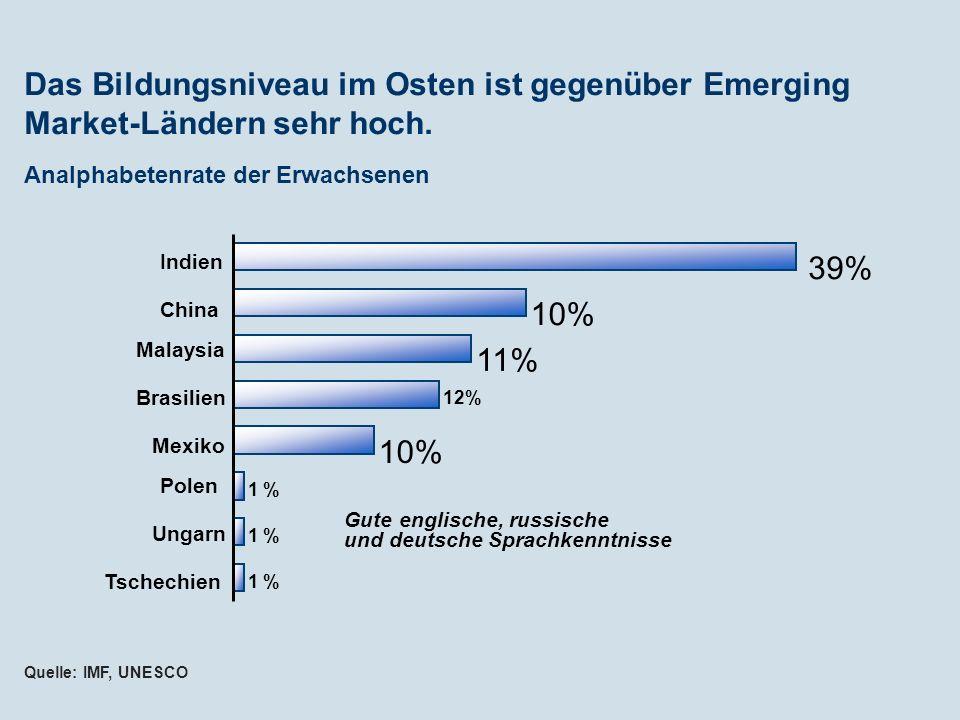 Das Bildungsniveau im Osten ist gegenüber Emerging Market-Ländern sehr hoch.