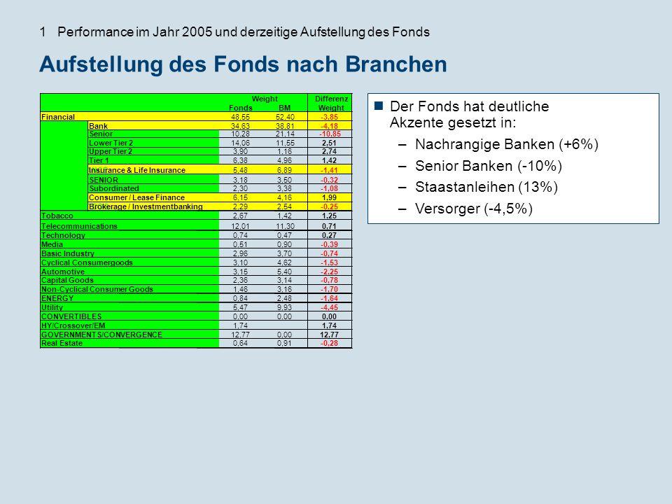 Aufstellung des Fonds nach Branchen