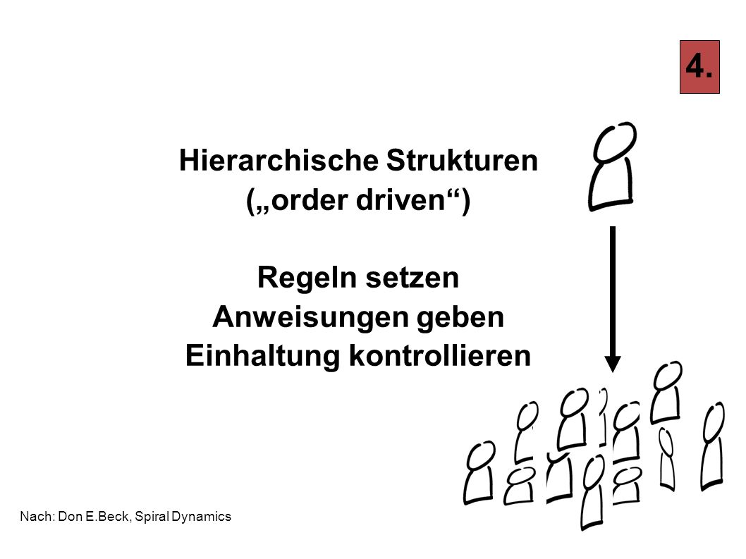 Hierarchische Strukturen Einhaltung kontrollieren