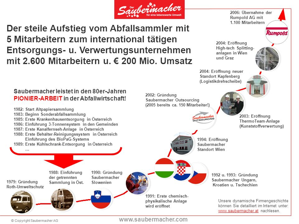 2006: Übernahme der Rumpold AG mit 1.100 Mitarbeitern. Umsatzentwicklung.