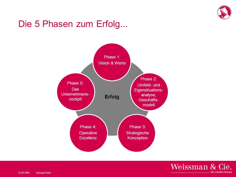 Die 5 Phasen zum Erfolg... Erfolg Phase 1: Vision & Werte Phase 2: